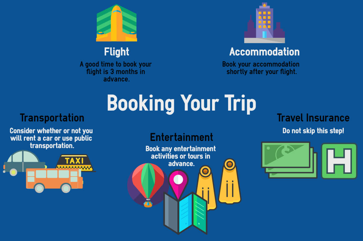Booking Your Trip