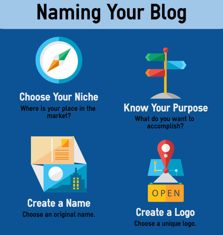 Naming Your Blog