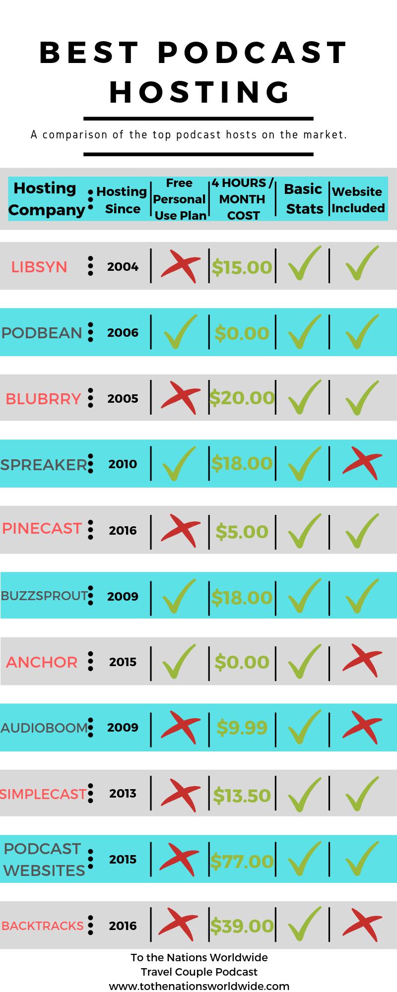 Best Podcast Hosting Comparison Chart